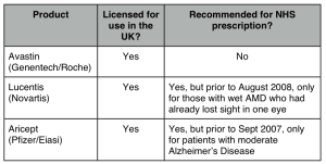 A summary of the licensing and NICE recommendations for Avastin, Lucentis and Aricept.